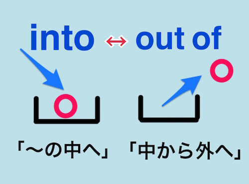"""into""と""out of""の意味を箱とボールで図解"
