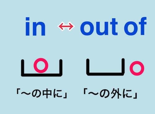 """in""と""out of""の意味を箱とボールで図解"