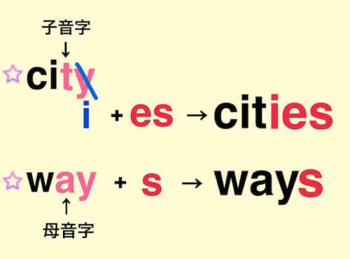 語尾がyの名詞を複数形にする時のルール